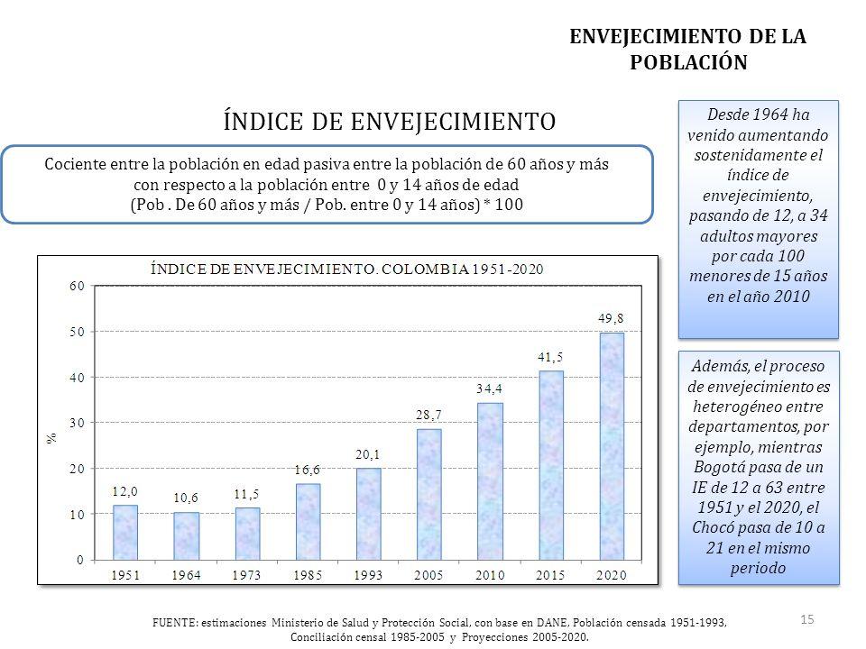 ENVEJECIMIENTO DE LA POBLACIÓN ÍNDICE DE ENVEJECIMIENTO Cociente entre la población en edad pasiva entre la población de 60 años y más con respecto a la población entre 0 y 14 años de edad (Pob.
