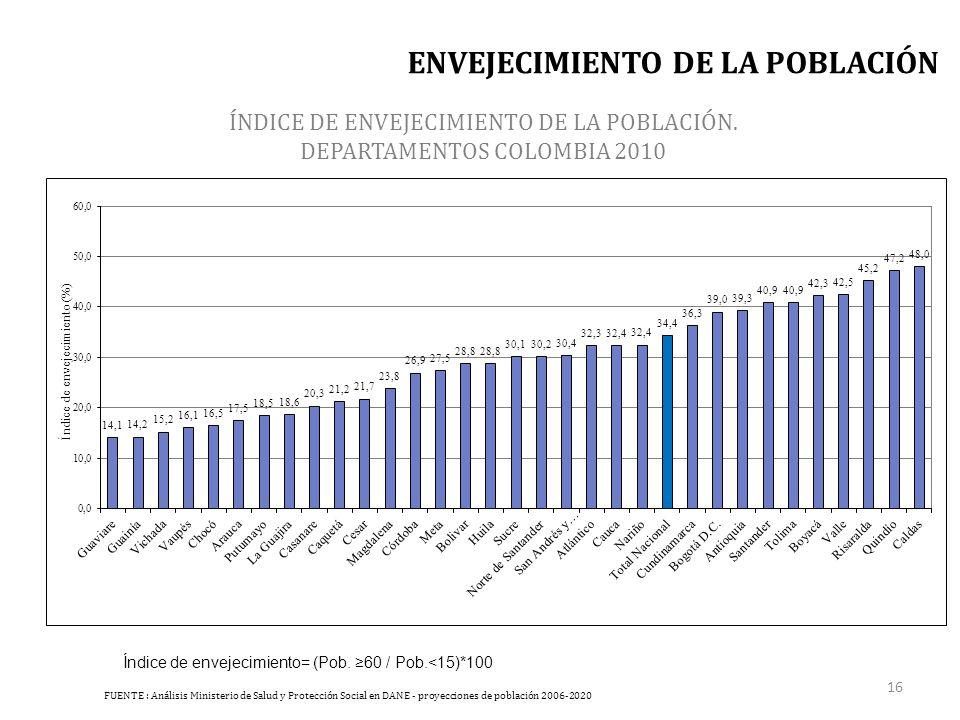 ÍNDICE DE ENVEJECIMIENTO DE LA POBLACIÓN.