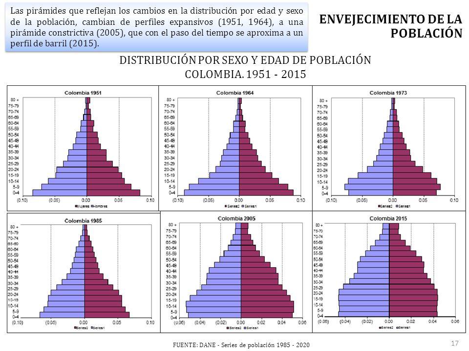 FUENTE: DANE - Series de población 1985 - 2020 ENVEJECIMIENTO DE LA POBLACIÓN Las pirámides que reflejan los cambios en la distribución por edad y sexo de la población, cambian de perfiles expansivos (1951, 1964), a una pirámide constrictiva (2005), que con el paso del tiempo se aproxima a un perfil de barril (2015).
