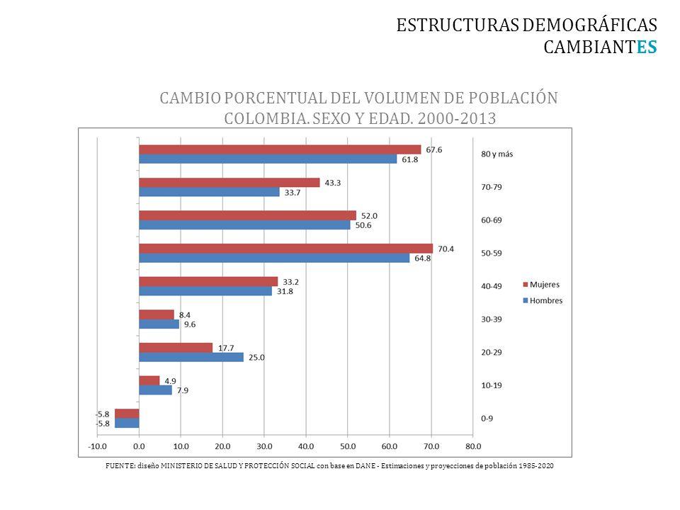 CAMBIO PORCENTUAL DEL VOLUMEN DE POBLACIÓN COLOMBIA.