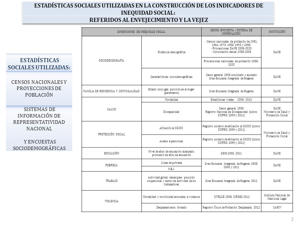 ESTADÍSTICAS SOCIALES UTILIZADAS: CENSOS NACIONALES Y PROYECCIONES DE POBLACIÓN SISTEMAS DE INFORMACIÓN DE REPRESENTATIVIDAD NACIONAL Y ENCUESTAS SOCIODEMOGRÁFICAS DIMENSIONES DE INEQUIDAD SOCIAL CENSO, ENCUESTA / SISTEMA DE INFORMACIÓN INSTITUCIÓN SOCIODEMOGRAFÍA Dinámica demográfica - Censos nacionales de población de 1951, 1964, 1973, 1985, 1993 y 2005 - Proyecciones DANE 2005-2020 - Conciliación censal 1985-2005 DANE Proyecciones nacionales de población 1085- 2020 Características sociodemográficas Censo general 2005 conciliado y ajustado Gran Encuesta Integrada de Hogares DANE FAMILIA DE RESIDENCIA Y CONYUGALIDAD Estado conyugal, posición en el hogar (parentesco) Gran Encuesta Integrada de HogaresDANE SALUD MortalidadEstadísticas vitales 2005- 2010DANE Discapacidad Censo general 2005 Registro Nacional de Discapacidad (cubos SISPRO, 2009 y 2011) DANE Ministerio de Salud y Protección Social PROTECCIÓN SOCIAL Afiliación al SGSSS Registro unitario de afiliación al SGSSS (cubos SISPRO, 2009 y 2011) Ministerio de Salud y Protección Social Acceso a pensiones Registro unitario de afiliación al SGSSS (cubos SISPRO, 2009 y 2011) EDUCACIÓN Nivel de años de educación alcanzado, promedio de años de educación GEIH 2008, 2011DANE POBREZA Línea de pobreza Gran Encuesta Integrada de Hogares 2005, 2008 y 2011 DANE N.B.I.