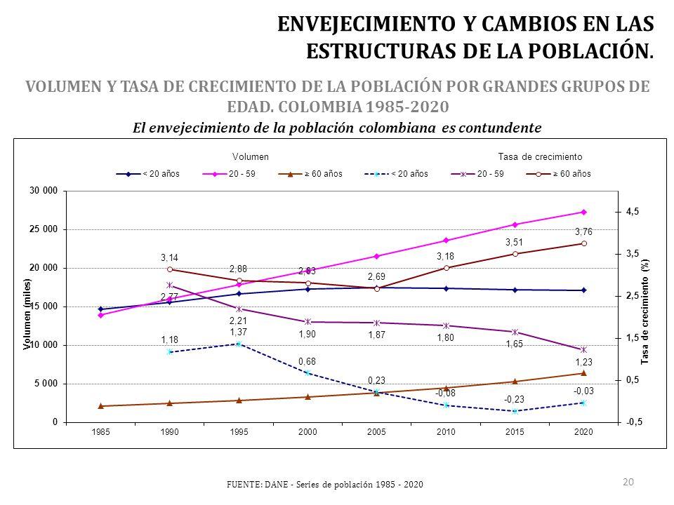 FUENTE: DANE - Series de población 1985 - 2020 VOLUMEN Y TASA DE CRECIMIENTO DE LA POBLACIÓN POR GRANDES GRUPOS DE EDAD.