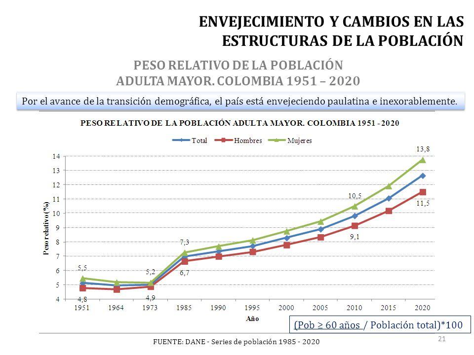 FUENTE: DANE - Series de población 1985 - 2020 Por el avance de la transición demográfica, el país está envejeciendo paulatina e inexorablemente.