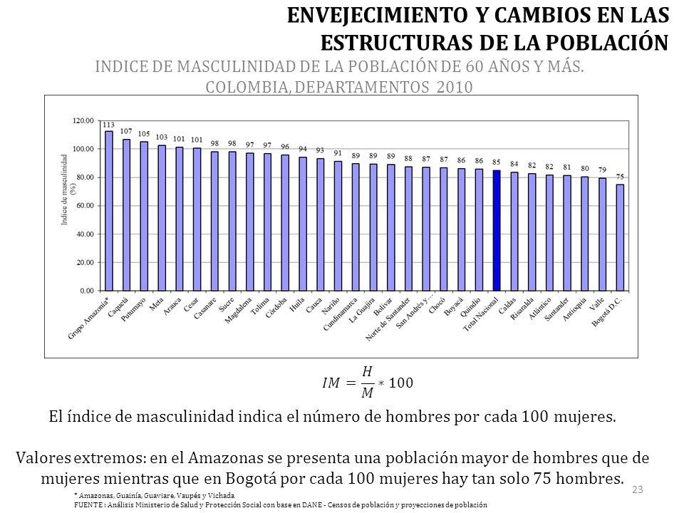 INDICE DE MASCULINIDAD DE LA POBLACIÓN DE 60 AÑOS Y MÁS.