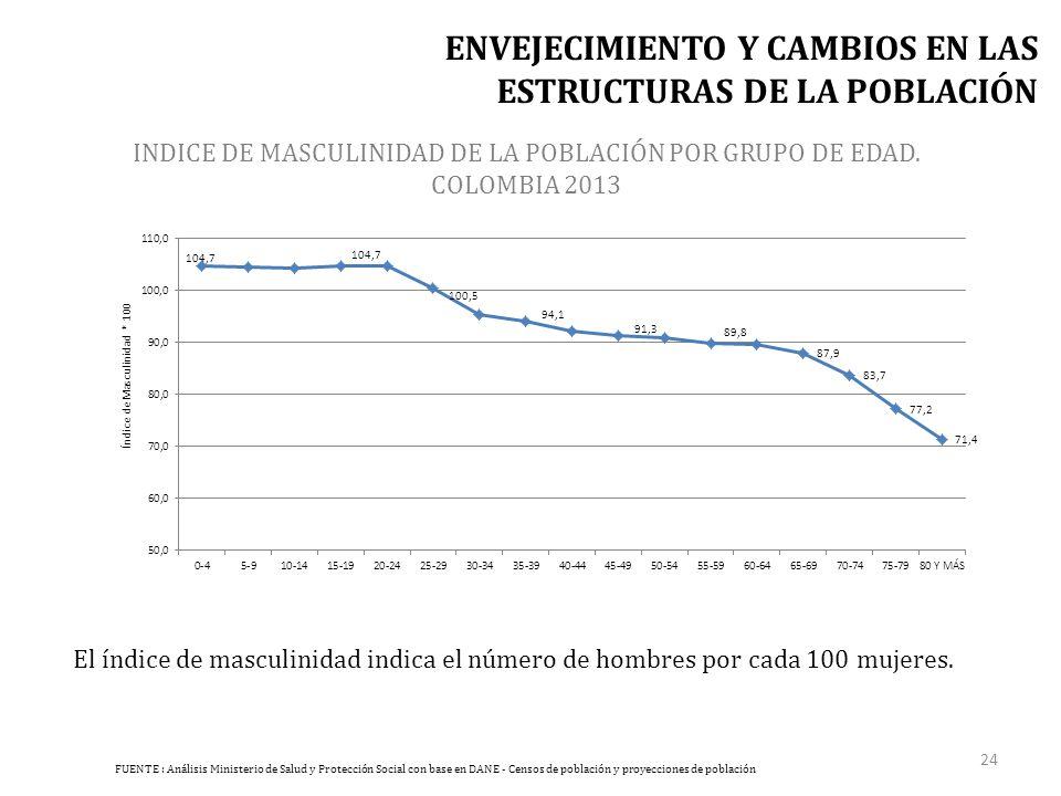 INDICE DE MASCULINIDAD DE LA POBLACIÓN POR GRUPO DE EDAD.
