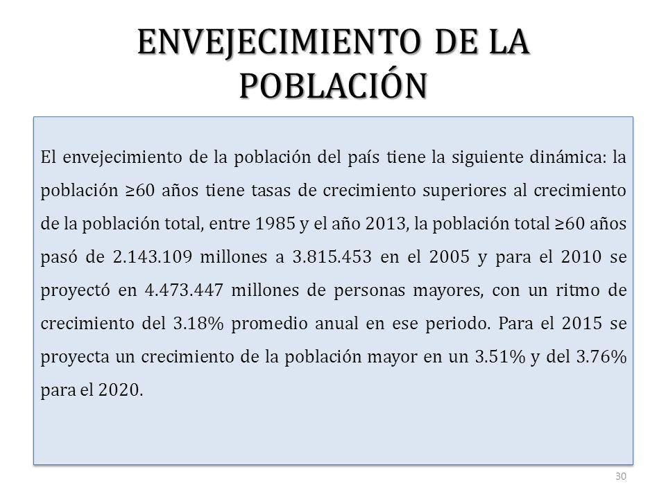 ENVEJECIMIENTO DE LA POBLACIÓN El envejecimiento de la población del país tiene la siguiente dinámica: la población ≥60 años tiene tasas de crecimiento superiores al crecimiento de la población total, entre 1985 y el año 2013, la población total ≥60 años pasó de 2.143.109 millones a 3.815.453 en el 2005 y para el 2010 se proyectó en 4.473.447 millones de personas mayores, con un ritmo de crecimiento del 3.18% promedio anual en ese periodo.