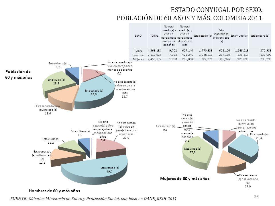 FUENTE: Cálculos Ministerio de Salud y Protección Social, con base en DANE_GEIH 2011 ESTADO CONYUGAL POR SEXO.