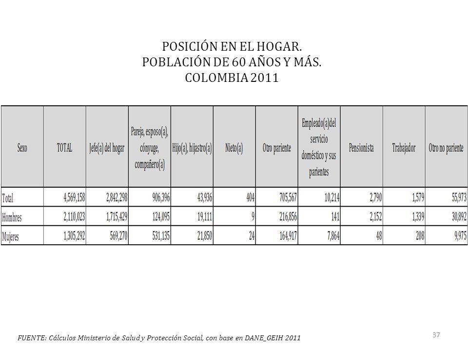 POSICIÓN EN EL HOGAR. POBLACIÓN DE 60 AÑOS Y MÁS.