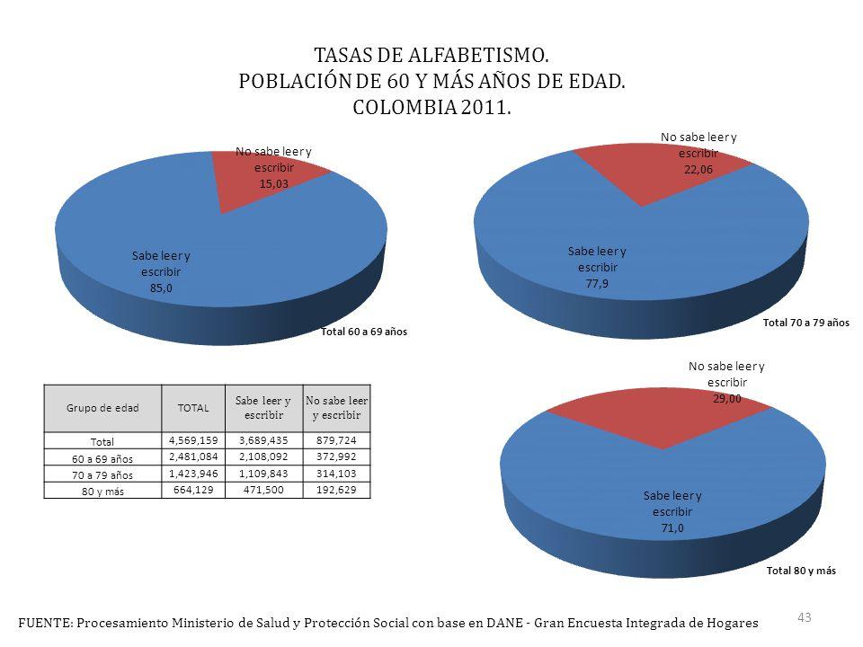 TASAS DE ALFABETISMO. POBLACIÓN DE 60 Y MÁS AÑOS DE EDAD.