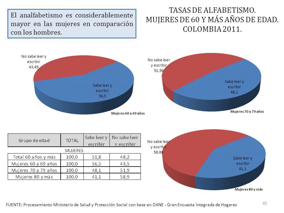 FUENTE: Procesamiento Ministerio de Salud y Protección Social con base en DANE - Gran Encuesta Integrada de Hogares TASAS DE ALFABETISMO.