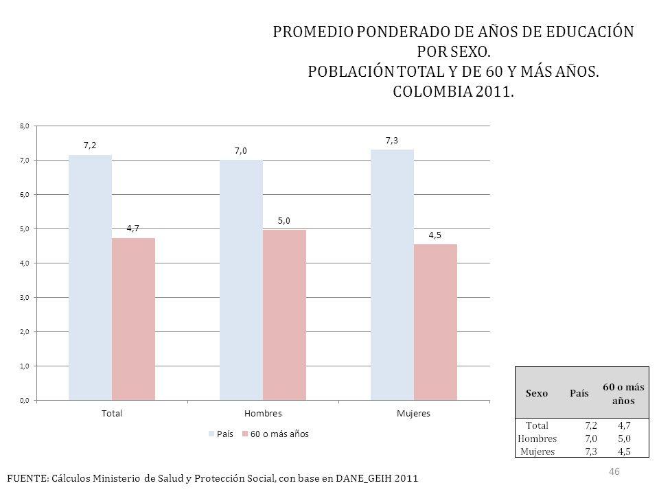 PROMEDIO PONDERADO DE AÑOS DE EDUCACIÓN POR SEXO. POBLACIÓN TOTAL Y DE 60 Y MÁS AÑOS.