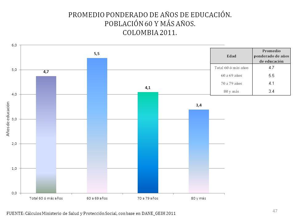 PROMEDIO PONDERADO DE AÑOS DE EDUCACIÓN. POBLACIÓN 60 Y MÁS AÑOS.