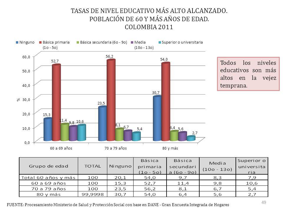 TASAS DE NIVEL EDUCATIVO MÁS ALTO ALCANZADO. POBLACIÓN DE 60 Y MÁS AÑOS DE EDAD.