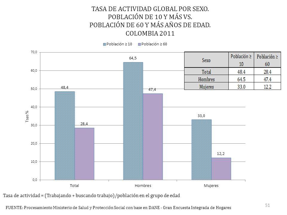 TASA DE ACTIVIDAD GLOBAL POR SEXO. POBLACIÓN DE 10 Y MÁS VS.