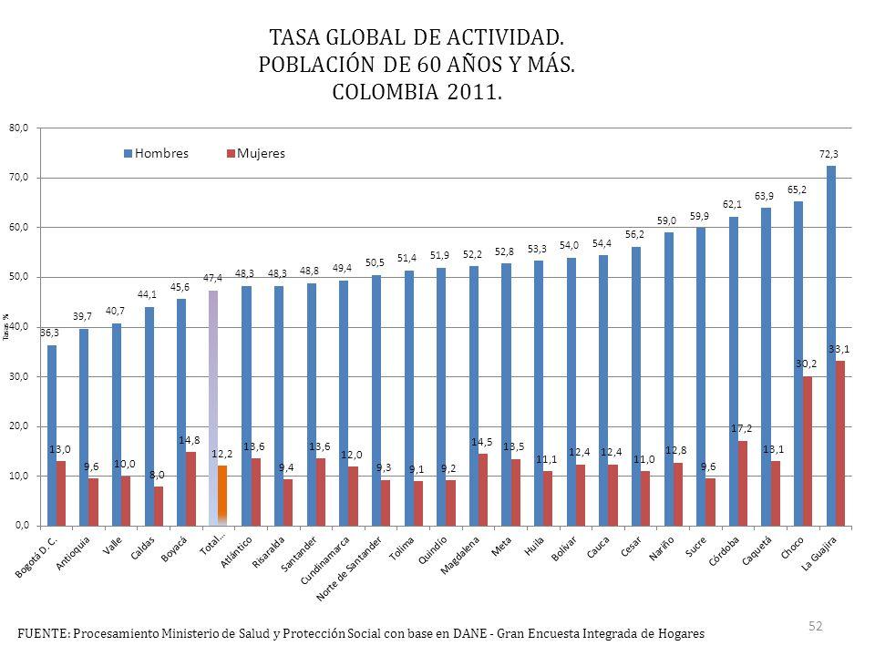 TASA GLOBAL DE ACTIVIDAD. POBLACIÓN DE 60 AÑOS Y MÁS.