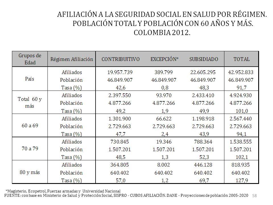 FUENTE: con base en Ministerio de Salud y Protección Social, SISPRO - CUBOS AFILIACIÓN.
