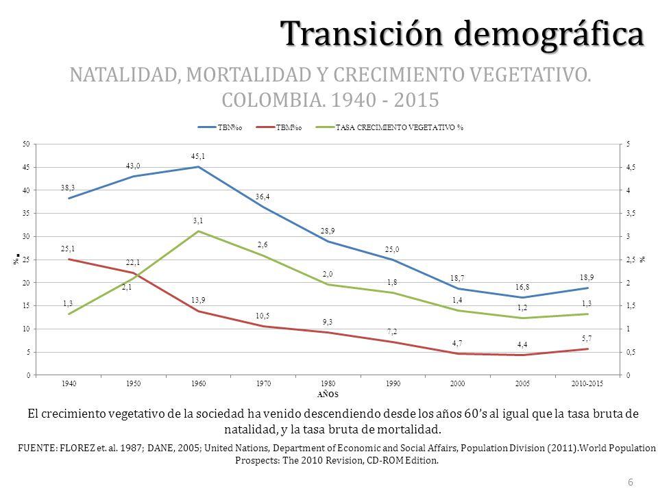 NATALIDAD, MORTALIDAD Y CRECIMIENTO VEGETATIVO. COLOMBIA.