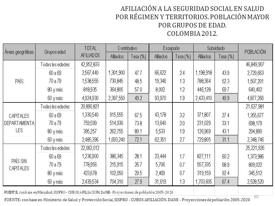 AFILIACIÓN A LA SEGURIDAD SOCIAL EN SALUD POR RÉGIMEN Y TERRITORIOS.