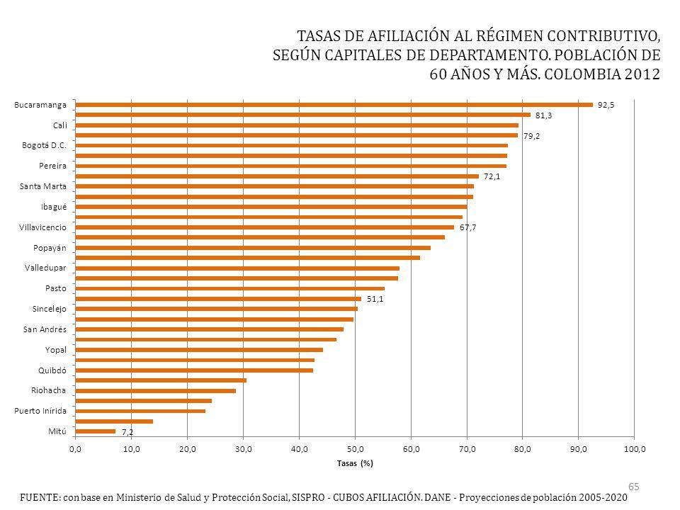 TASAS DE AFILIACIÓN AL RÉGIMEN CONTRIBUTIVO, SEGÚN CAPITALES DE DEPARTAMENTO.