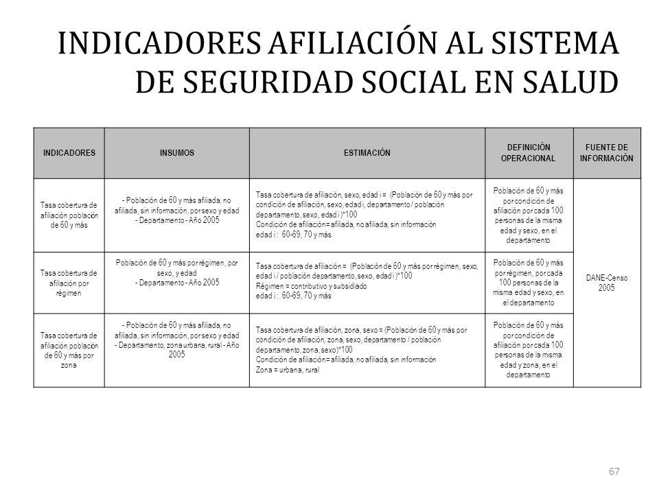 INDICADORES AFILIACIÓN AL SISTEMA DE SEGURIDAD SOCIAL EN SALUD 67 INDICADORESINSUMOSESTIMACIÓN DEFINICIÓN OPERACIONAL FUENTE DE INFORMACIÓN Tasa cobertura de afiliación población de 60 y más - Población de 60 y más afiliada, no afiliada, sin información, por sexo y edad - Departamento - Año 2005 Tasa cobertura de afiliación, sexo, edad i = (Población de 60 y más por condición de afiliación, sexo, edad i, departamento / población departamento, sexo, edad i )*100 Condición de afiliación= afiliada, no afiliada, sin información edad i : 60-69, 70 y más Población de 60 y más por condición de afiliación por cada 100 personas de la misma edad y sexo, en el departamento DANE-Censo 2005 Tasa cobertura de afiliación por régimen Población de 60 y más por régimen, por sexo, y edad - Departamento - Año 2005 Tasa cobertura de afiliación = (Población de 60 y más por régimen, sexo, edad i / población departamento, sexo, edad i )*100 Régimen = contributivo y subsidiado edad i : 60-69, 70 y más Población de 60 y más por régimen, por cada 100 personas de la misma edad y sexo, en el departamento Tasa cobertura de afiliación población de 60 y más por zona - Población de 60 y más afiliada, no afiliada, sin información, por sexo y edad - Departamento, zona urbana, rural - Año 2005 Tasa cobertura de afiliación, zona, sexo = (Población de 60 y más por condición de afiliación, zona, sexo, departamento / población departamento, zona, sexo)*100 Condición de afiliación= afiliada, no afiliada, sin información Zona = urbana, rural Población de 60 y más por condición de afiliación por cada 100 personas de la misma edad y zona, en el departamento