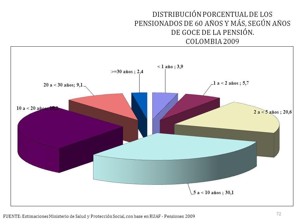 DISTRIBUCIÓN PORCENTUAL DE LOS PENSIONADOS DE 60 AÑOS Y MÁS, SEGÚN AÑOS DE GOCE DE LA PENSIÓN.