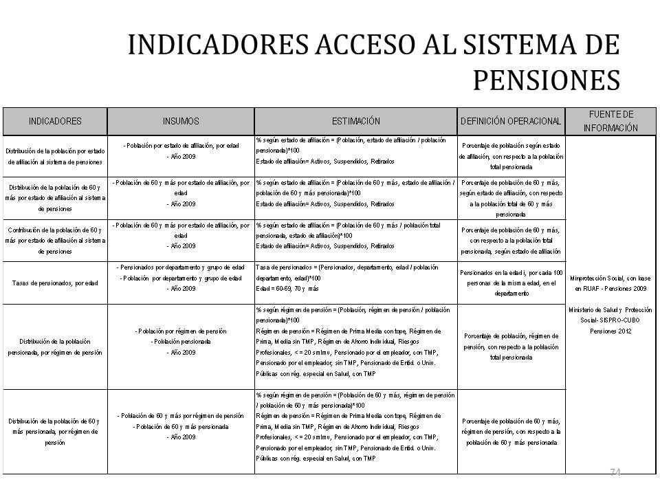 INDICADORES ACCESO AL SISTEMA DE PENSIONES 74