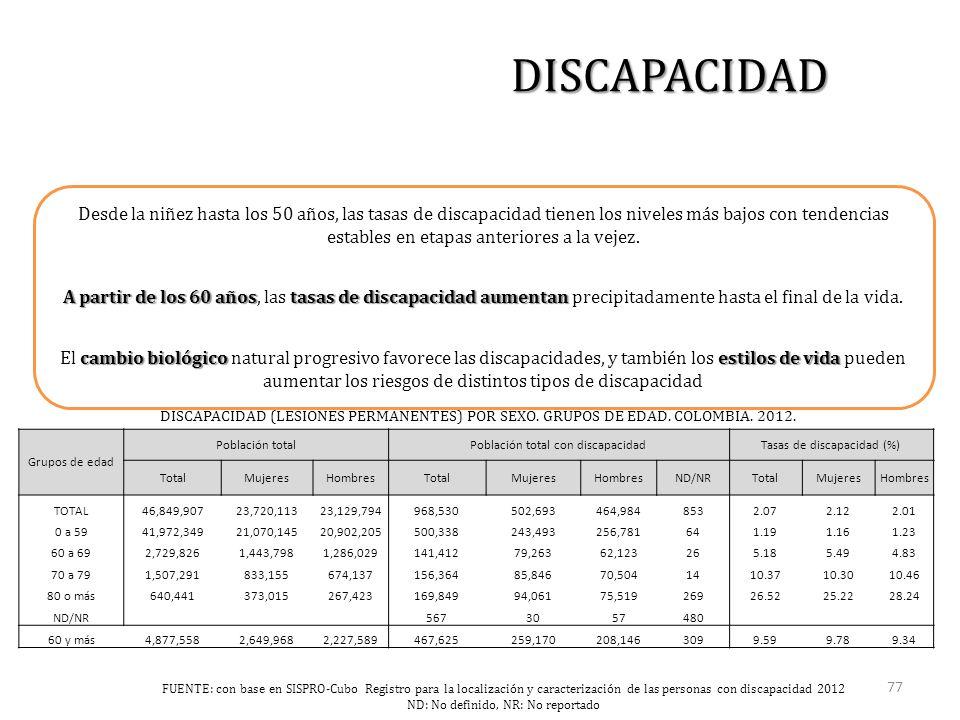 DISCAPACIDAD (LESIONES PERMANENTES) POR SEXO. GRUPOS DE EDAD.