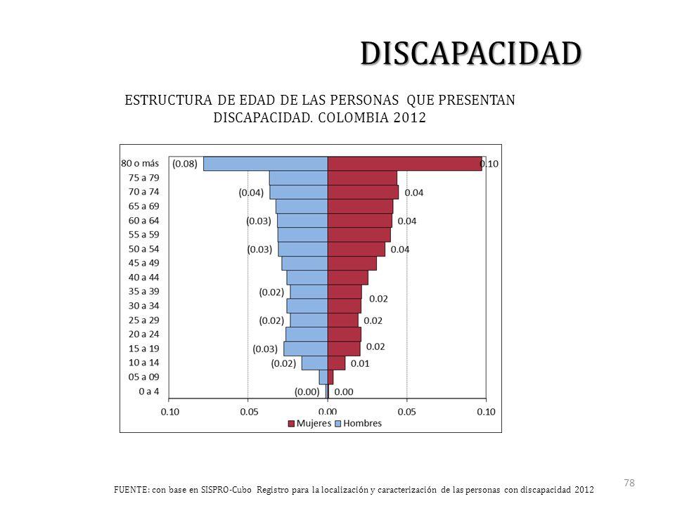 ESTRUCTURA DE EDAD DE LAS PERSONAS QUE PRESENTAN DISCAPACIDAD.