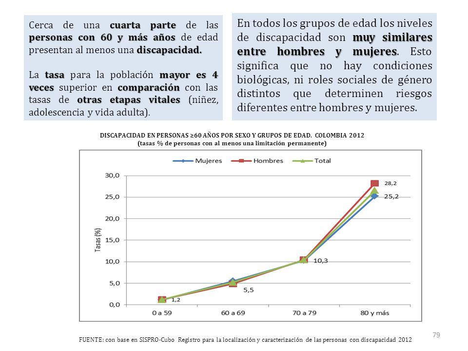 DISCAPACIDAD EN PERSONAS ≥60 AÑOS POR SEXO Y GRUPOS DE EDAD.