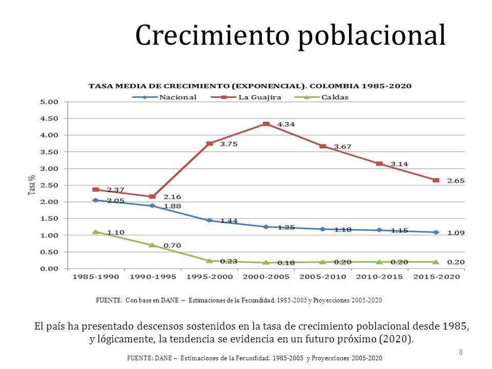 Crecimiento poblacional El país ha presentado descensos sostenidos en la tasa de crecimiento poblacional desde 1985, y lógicamente, la tendencia se evidencia en un futuro próximo (2020).