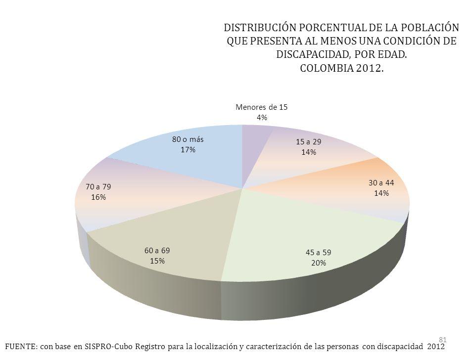 DISTRIBUCIÓN PORCENTUAL DE LA POBLACIÓN QUE PRESENTA AL MENOS UNA CONDICIÓN DE DISCAPACIDAD, POR EDAD.