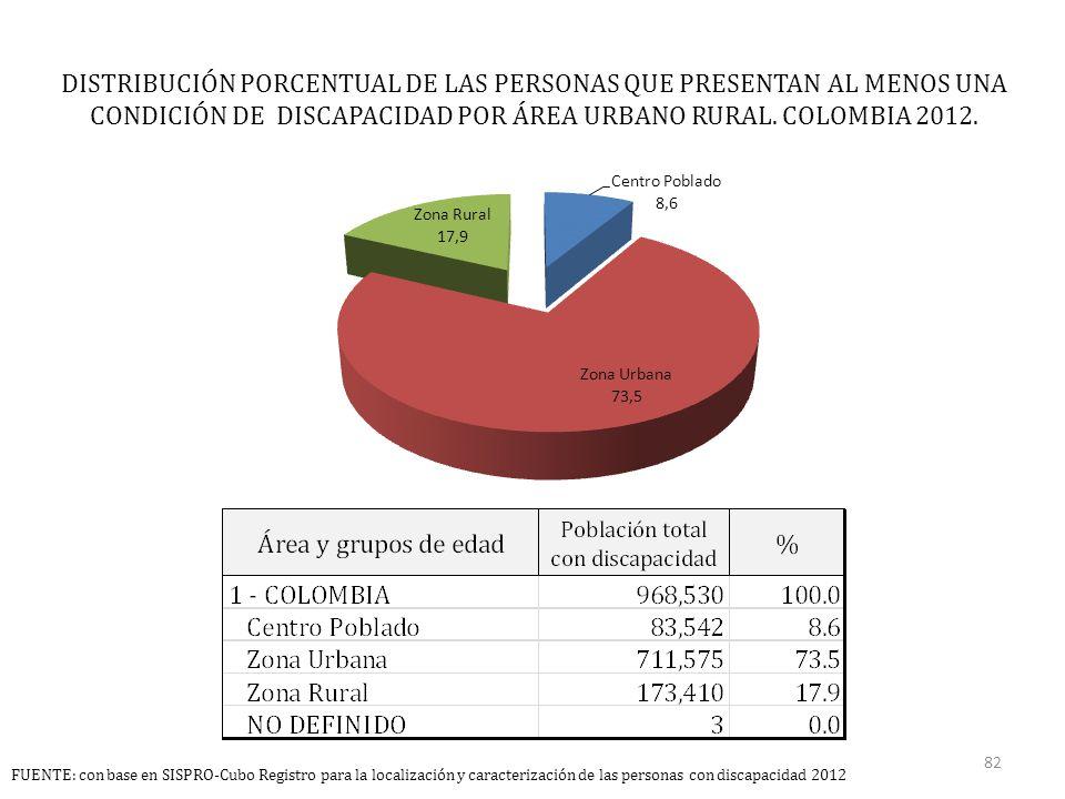 DISTRIBUCIÓN PORCENTUAL DE LAS PERSONAS QUE PRESENTAN AL MENOS UNA CONDICIÓN DE DISCAPACIDAD POR ÁREA URBANO RURAL.