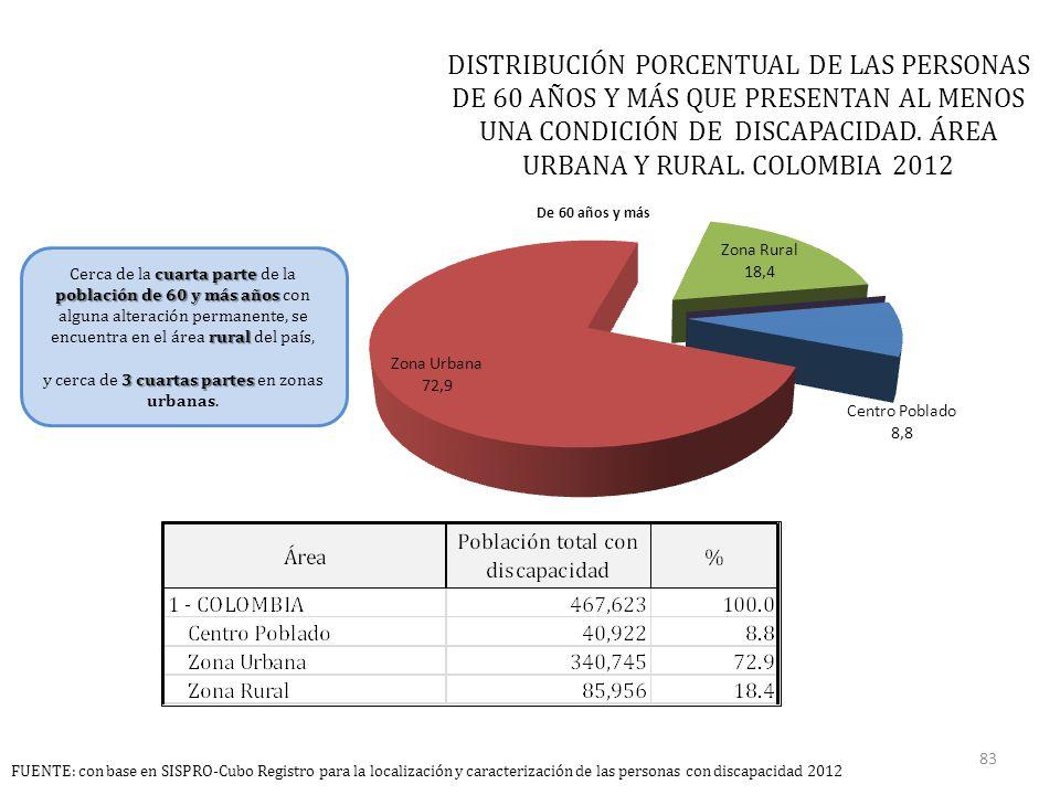 DISTRIBUCIÓN PORCENTUAL DE LAS PERSONAS DE 60 AÑOS Y MÁS QUE PRESENTAN AL MENOS UNA CONDICIÓN DE DISCAPACIDAD.