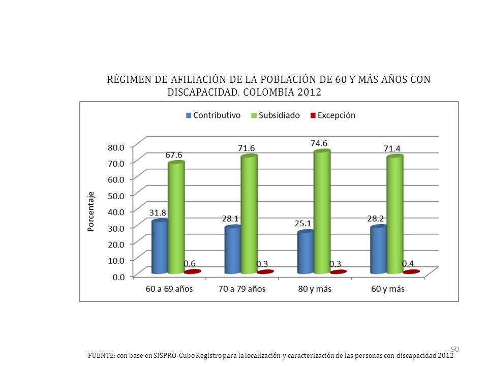 RÉGIMEN DE AFILIACIÓN DE LA POBLACIÓN DE 60 Y MÁS AÑOS CON DISCAPACIDAD.