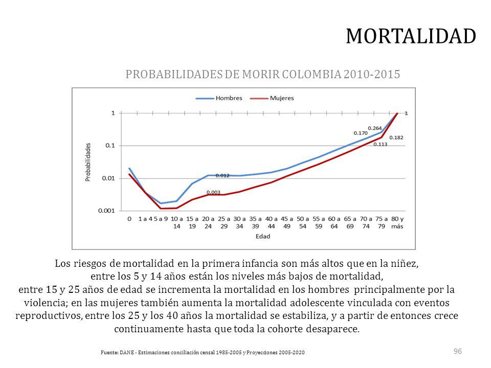 PROBABILIDADES DE MORIR COLOMBIA 2010-2015 Fuente: DANE - Estimaciones conciliación censal 1985-2005 y Proyecciones 2005-2020 MORTALIDAD Los riesgos de mortalidad en la primera infancia son más altos que en la niñez, entre los 5 y 14 años están los niveles más bajos de mortalidad, entre 15 y 25 años de edad se incrementa la mortalidad en los hombres principalmente por la violencia; en las mujeres también aumenta la mortalidad adolescente vinculada con eventos reproductivos, entre los 25 y los 40 años la mortalidad se estabiliza, y a partir de entonces crece continuamente hasta que toda la cohorte desaparece.