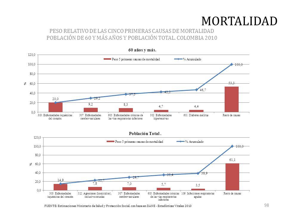 PESO RELATIVO DE LAS CINCO PRIMERAS CAUSAS DE MORTALIDAD POBLACIÓN DE 60 Y MÁS AÑOS Y POBLACIÓN TOTAL.