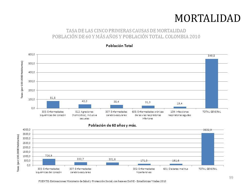 TASA DE LAS CINCO PRIMERAS CAUSAS DE MORTALIDAD POBLACIÓN DE 60 Y MÁS AÑOS Y POBLACIÓN TOTAL.