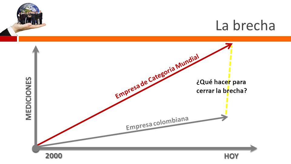 Indicadores comparativos > 85 % EFECTIVIDAD TOTAL DEL EQUIPO 36 - 40% 1 C/4 AñosPARADAS DE MÁQUINA8-10% 3/Equipo/AñoPROYECTOS KAIZEN.