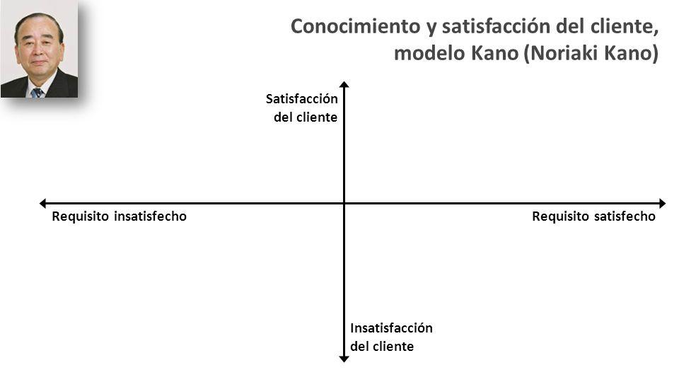Conocimiento y satisfacción del cliente, modelo Kano (Noriaki Kano) Satisfacción del cliente Insatisfacción del cliente