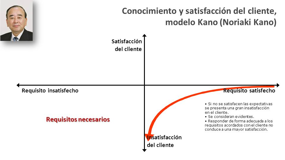 Requisito insatisfechoRequisito satisfecho Conocimiento y satisfacción del cliente, modelo Kano (Noriaki Kano) Satisfacción del cliente Insatisfacción del cliente