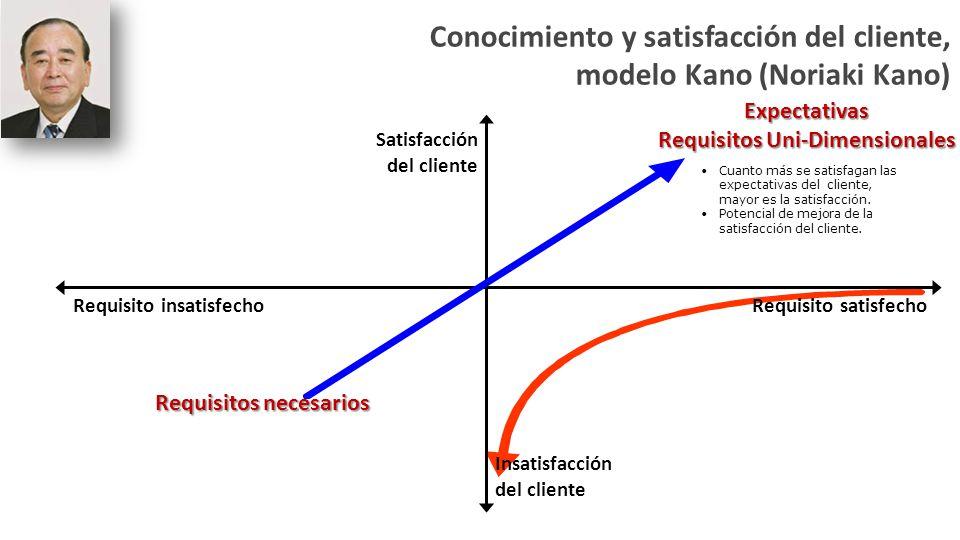 Requisitos necesarios Si no se satisfacen las expectativas se presenta una gran insatisfacción en el cliente.