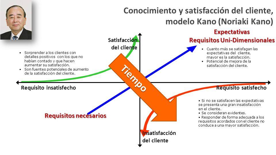 Requisitos necesarios Conocimiento y satisfacción del cliente, modelo Kano (Noriaki Kano) Requisito insatisfechoRequisito satisfecho Satisfacción del cliente Insatisfacción del cliente Expectativas Requisitos Uni-Dimensionales Cuanto más se satisfagan las expectativas del cliente, mayor es la satisfacción.