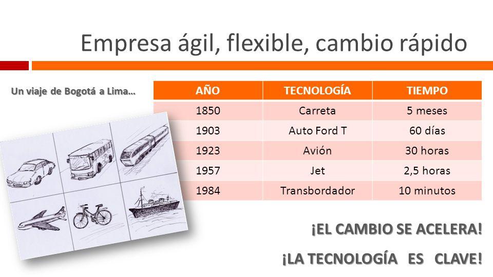 Requisitos necesarios Neumático, volante, retrovisores...