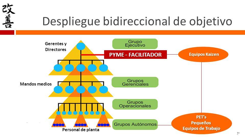 RESULTADOSCONCRETOS METODOLOGÍA BUSCARINFORMACIONES CUESTIONAR PISO DE PLANTA GENERARCONOCIMIENTO COMPARTIRINFORMACIONES Mejoramientocontinuo Mejoramiento continuo (MC) Modelo de gestión para: Identificar y eliminar pérdidas de los procesos productivos y administrativos.