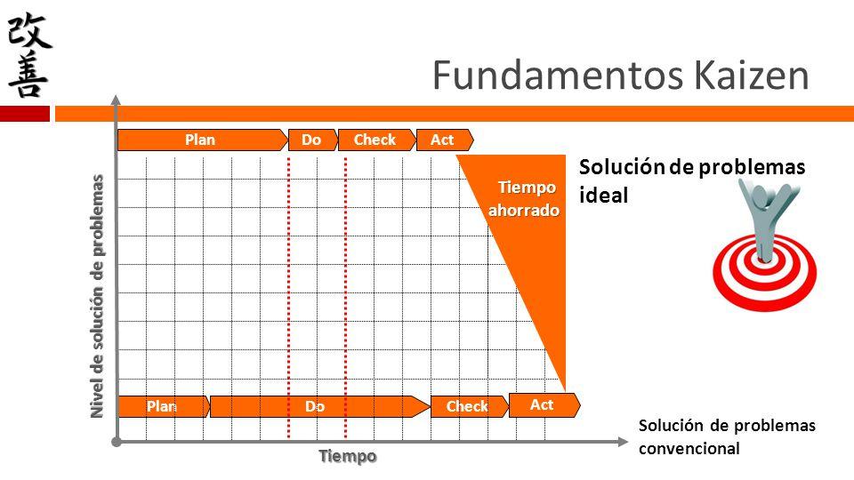 Principios básicos del MC 3.Involucrar toda la empresa en la implementación 1.Crear una pyme que mejore continuamente los procesos 4.Lograr la participación de todos para obtener resultados superiores 2.