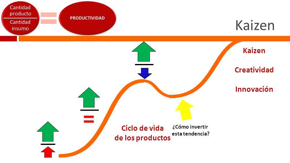 Kaizen  =  = Ciclo de vida de los productos ¿Cómo invertir esta tendencia