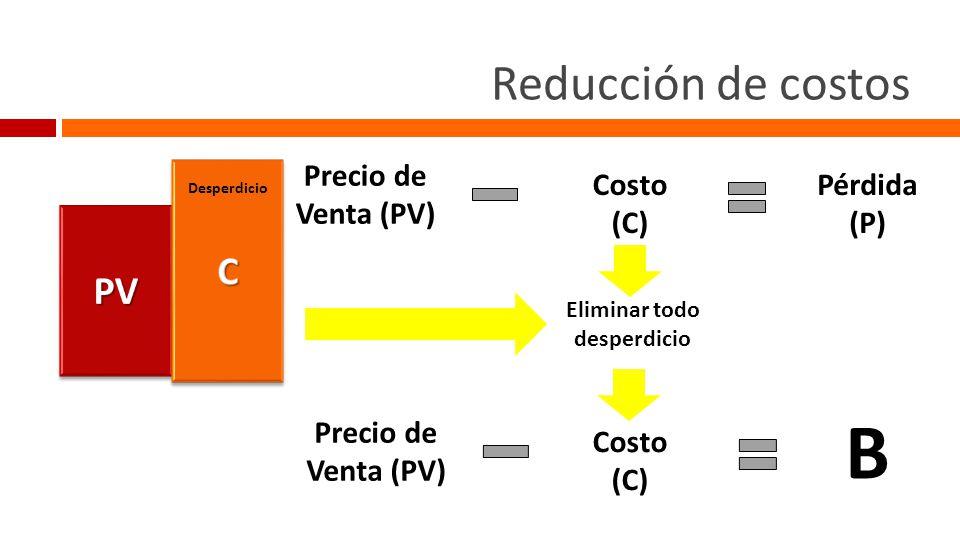 Reducción de costos Precio de Venta (PV) Costo (C) Pérdida (P)