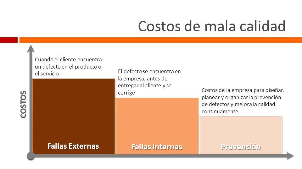 Reducción de costos Precio de Venta (PV) Costo (C) Pérdida (P) Precio de Venta (PV) Costo (C) B Eliminar todo desperdicio Desperdicio