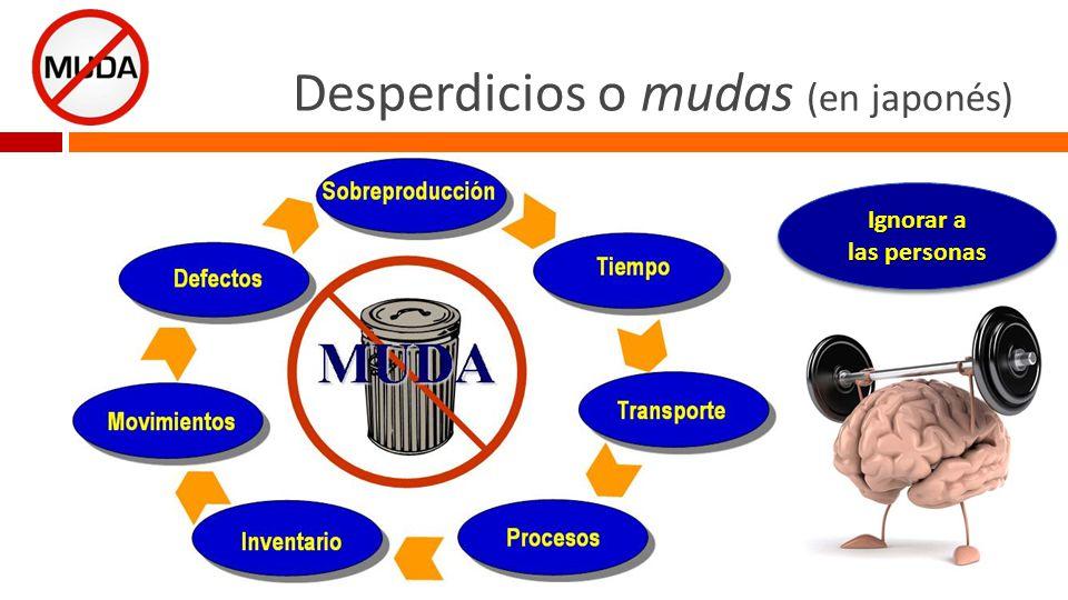 Desperdicios o mudas (en japonés) ¿ Cuántos desperdicios (oportunidades de mejora y creatividad) existen en su empresa.