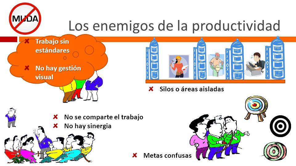 Los enemigos de la productividad DESASTRE DESPERDICIO Ver video cuenta pases http://www.youtube.com/watch v=vJG698U2Mvo DESCUIDO DETERIORO